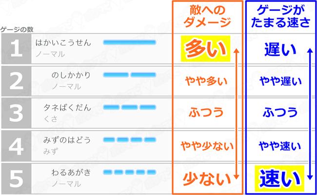 ポケモンGOのゲージ技の種類