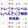 【ポケモンGO】トレーナーレベルのレベルアップ報酬がひと目で分かる!レベルアップ報酬早見表