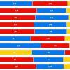 【ポケモンGO】新ツール「チームカラー別勢力分布図」公開!都道府県毎のチームの割合を確認できます!