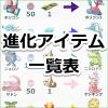 【ポケモンGO】進化アイテムで進化できるポケモンを一覧表にまとめたよ!