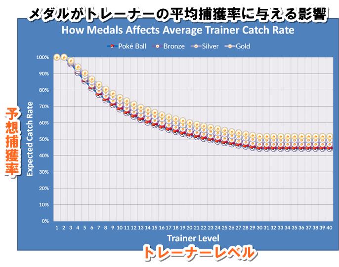 ポケモンGOメダル捕獲率