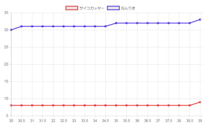 ポケモンGOレベルアップ後のダメージ変動(通常技)