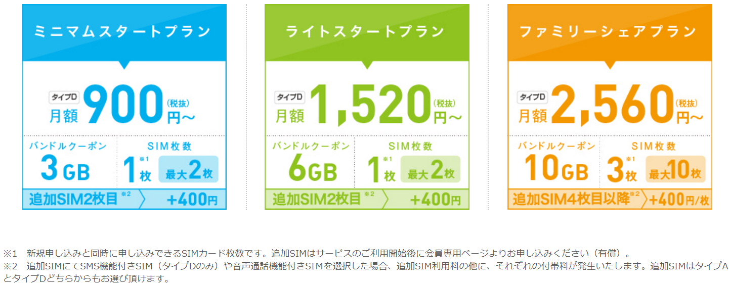 データ通信専用SIM
