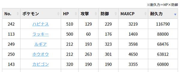 ポケモン種族値ランキング