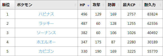 ランキング 値 ポケモン 種族