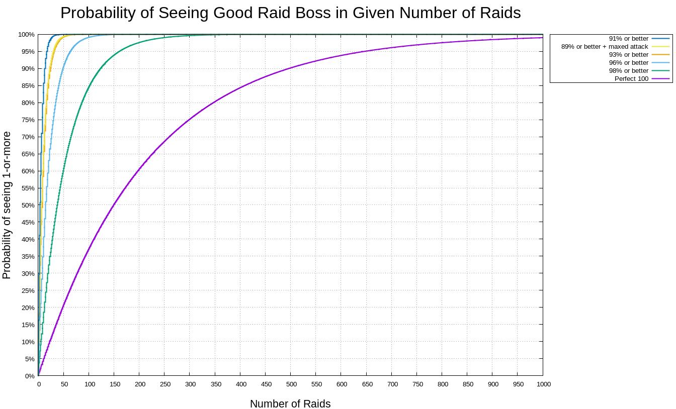 レイドボス高個体値確率1000