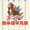 【ポケモンGO】エンテイの個体値早見表!最大CPは1930!