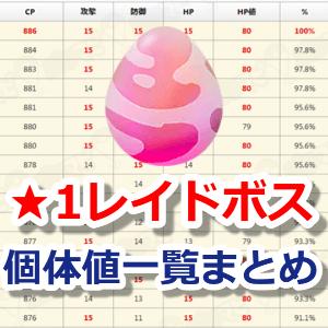 ポケモンGOレベル★1のレイドボス個体値&CP一覧表
