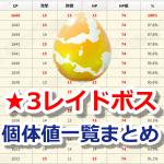 【ポケモンGO】レベル★3のレイドボス個体値&CP一覧表まとめ