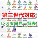 【ポケモンGO】第三世代ポケモンのレア度早見一覧表をチェックしてみよう!