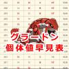 【ポケモンGO】グラードンの個体値早見表!100%CPは2328または2910!