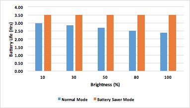 バッテリーセーバーの効果