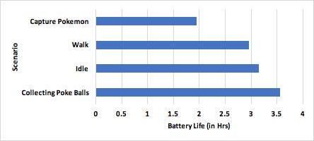 ポケモンGOバッテリー消費比較