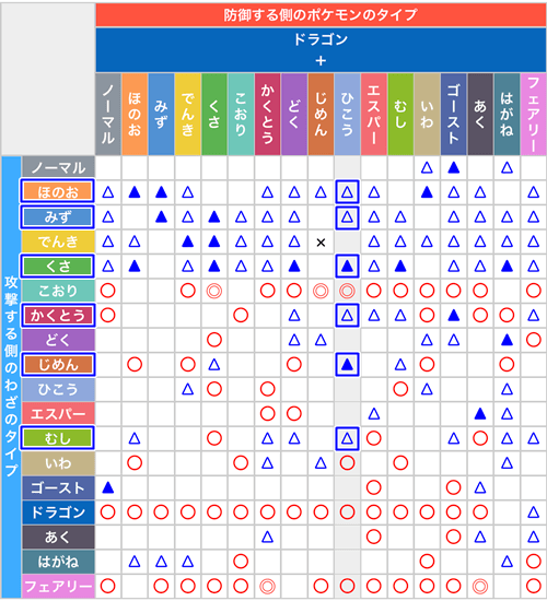 Go 相性 ポケ タイプ