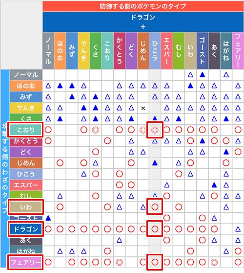 ポケモン go 電気 タイプ 弱点 【ポケモンGO】でんきタイプ相性の覚え方!