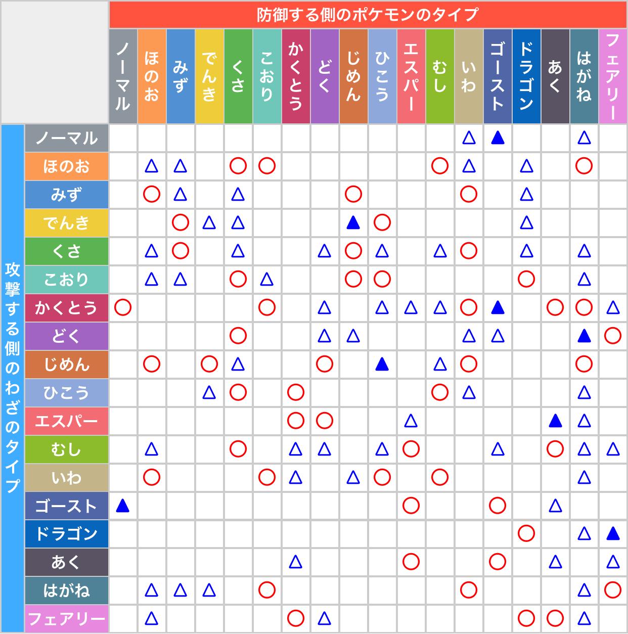 ポケモン ゴースト タイプ 弱点